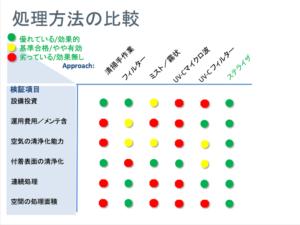 ステライザと空気清浄機の比較
