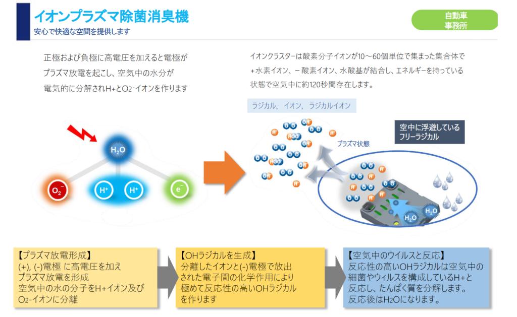 イオンプラズマ方式の携帯型空気清浄機の特徴。OHラジカルを発生します