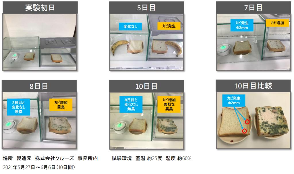 携帯用の空気清浄機の実験結果です。パンにカビが殆ど生えません。何も無い空間にあるパンとの比較画像です
